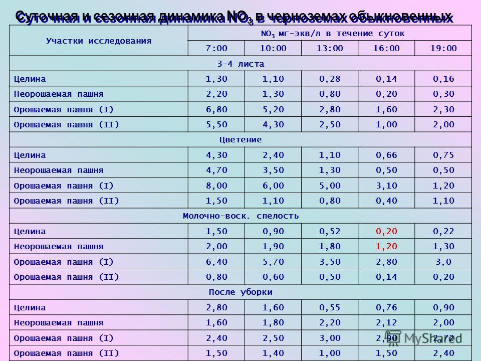 Суточная и сезонная динамика NО 3 в черноземах обыкновенных Участки исследования NО 3 мг-экв/л в течение суток 7:0010:0013:0016:0019:00 3-4 листа Целина1,301,100,280,140,16 Неорошаемая пашня2,201,300,800,200,30 Орошаемая пашня (I)6,805,202,801,602,30