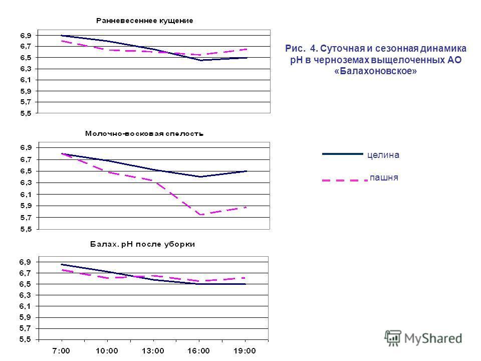 Рис. 4. Суточная и сезонная динамика рН в черноземах выщелоченных АО «Балахоновское» целина пашня