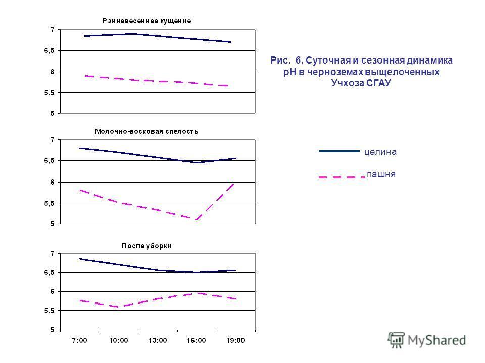 Рис. 6. Суточная и сезонная динамика рН в черноземах выщелоченных Учхоза СГАУ целина пашня