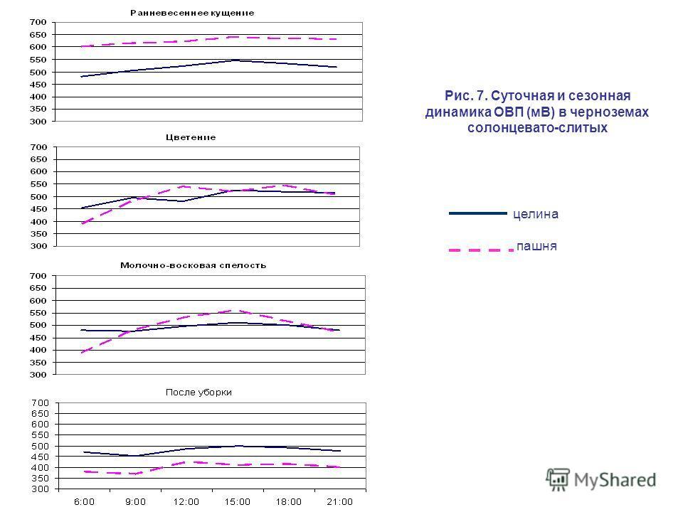 Рис. 7. Суточная и сезонная динамика ОВП (мВ) в черноземах солонцевато-слитых целина пашня
