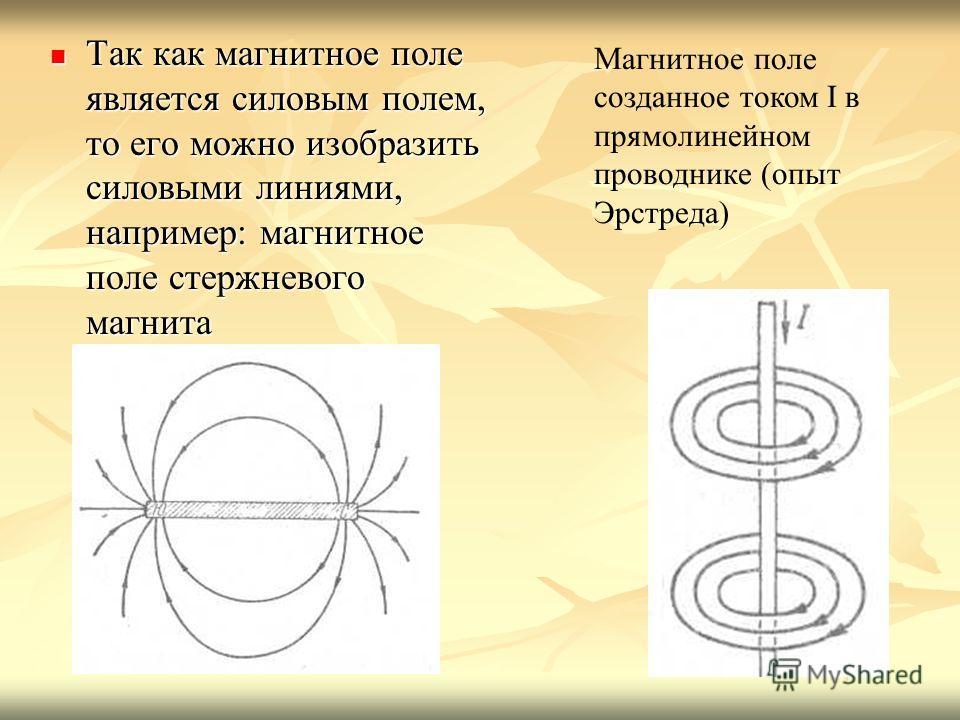 Так как магнитное поле является силовым полем, то его можно изобразить силовыми линиями, например: магнитное поле стержневого магнита Так как магнитное поле является силовым полем, то его можно изобразить силовыми линиями, например: магнитное поле ст