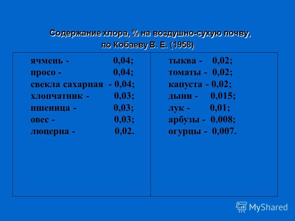 Содержание хлора, % на воздушно-сухую почву, по Кобаеву В. Е. (1958) Содержание хлора, % на воздушно-сухую почву, по Кобаеву В. Е. (1958) ячмень - 0,04; просо - 0,04; свекла сахарная - 0,04; хлопчатник - 0,03; пшеница - 0,03; овес - 0,03; люцерна - 0