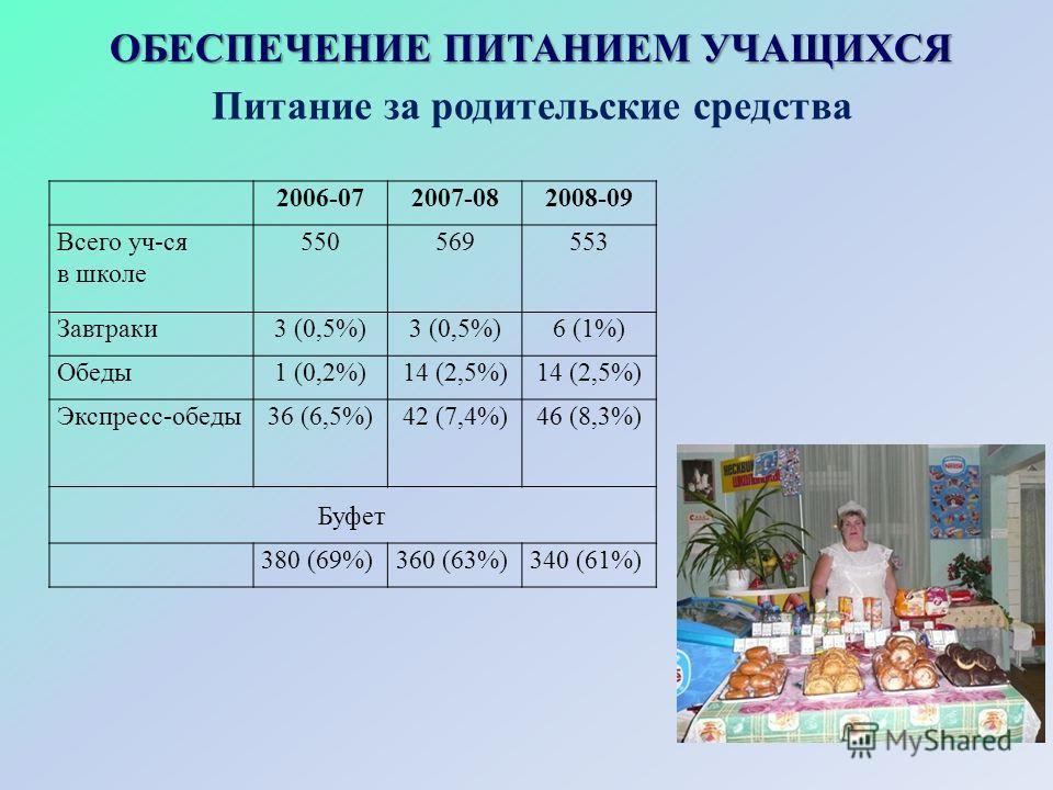 Питание за родительские средства 2006-072007-082008-09 Всего уч-ся в школе 550569553 Завтраки3 (0,5%) 6 (1%) Обеды1 (0,2%)14 (2,5%) Экспресс-обеды36 (6,5%)42 (7,4%)46 (8,3%) Буфет 380 (69%)360 (63%)340 (61%) ОБЕСПЕЧЕНИЕ ПИТАНИЕМ УЧАЩИХСЯ