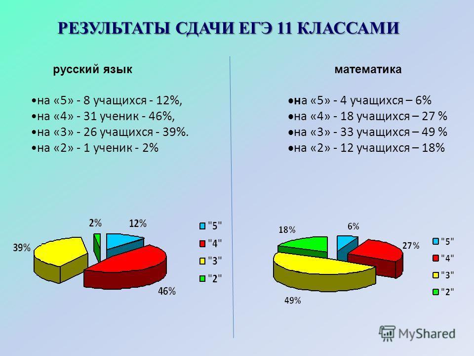 РЕЗУЛЬТАТЫ СДАЧИ ЕГЭ 11 КЛАССАМИ русский языкматематика на «5» - 8 учащихся - 12%, на «4» - 31 ученик - 46%, на «3» - 26 учащихся - 39%. на «2» - 1 ученик - 2% на «5» - 4 учащихся – 6% на «4» - 18 учащихся – 27 % на «3» - 33 учащихся – 49 % на «2» -