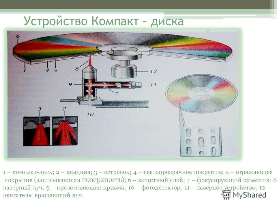 Устройство Компакт - диска 1 – компакт-диск; 2 – впадина; 3 – островок; 4 – светопрозрачное покрытие; 5 – отражающее покрытие (записывающая поверхность ); 6 – защитный слой; 7 – фокусирующий объектив; 8 – лазерный луч; 9 – преломляющая призма; 10 – ф
