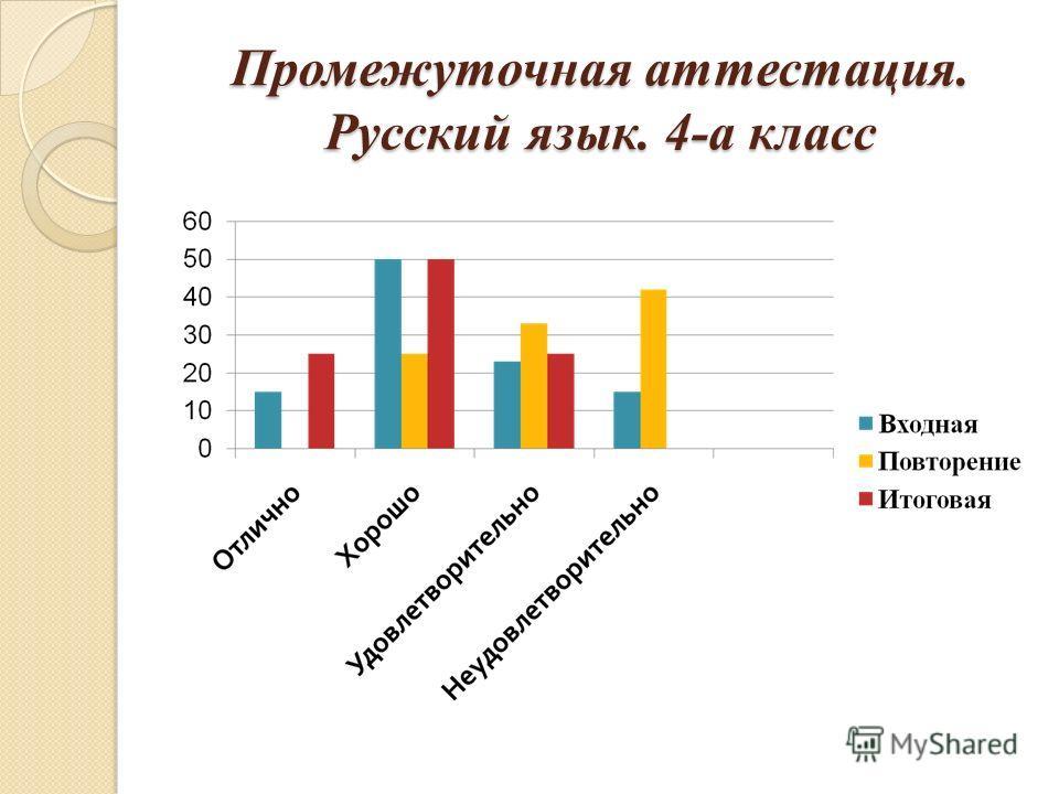 Промежуточная аттестация. Русский язык. 4-а класс