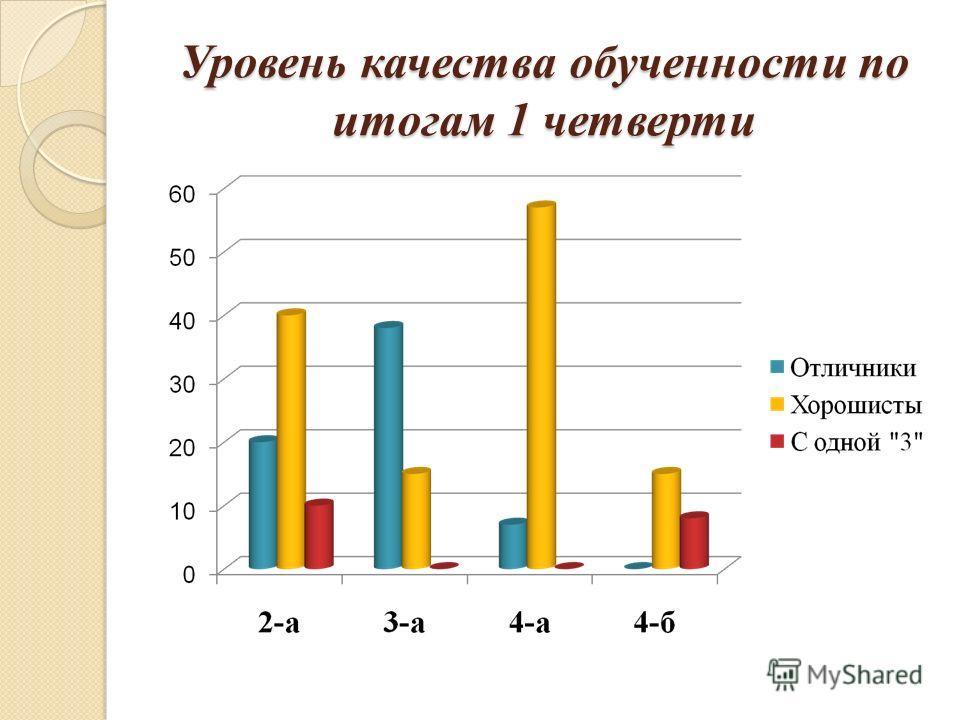 Уровень качества обученности по итогам 1 четверти