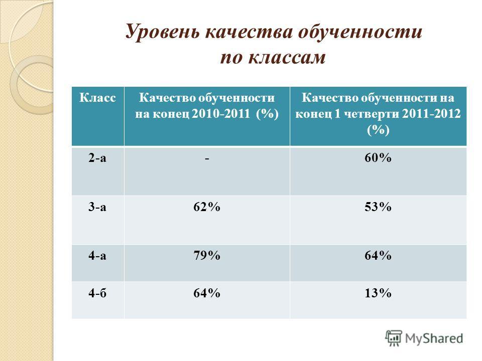 Уровень качества обученности по классам КлассКачество обученности на конец 2010-2011 (%) Качество обученности на конец 1 четверти 2011-2012 (%) 2-а-60% 3-а62%53% 4-а79%64% 4-б64%13%