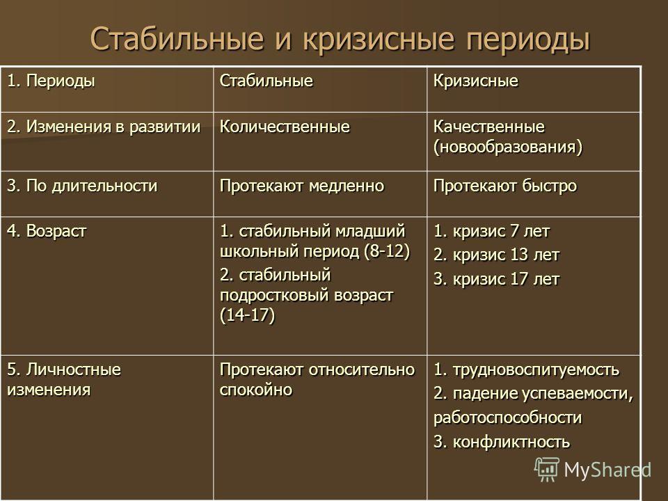 Стабильные и кризисные периоды 1. Периоды СтабильныеКризисные 2. Изменения в развитии Количественные Качественные (новообразования) 3. По длительности Протекают медленно Протекают быстро 4. Возраст 1. стабильный младший школьный период (8-12) 2. стаб