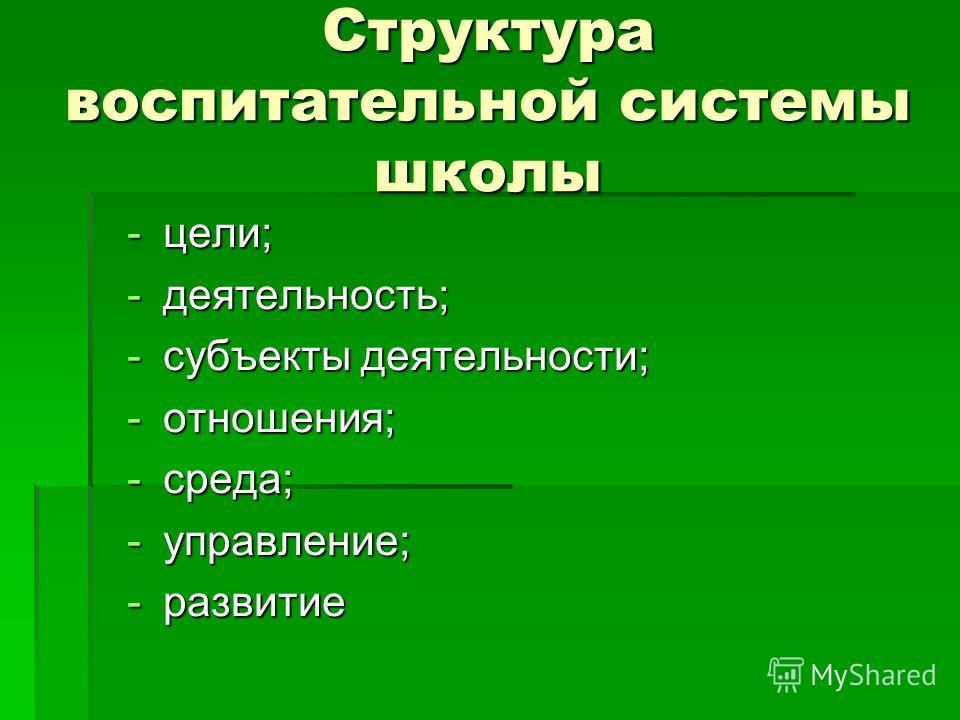 Структура воспитательной системы школы -цели; -деятельность; -субъекты деятельности; -отношения; -среда; -управление; -развитие