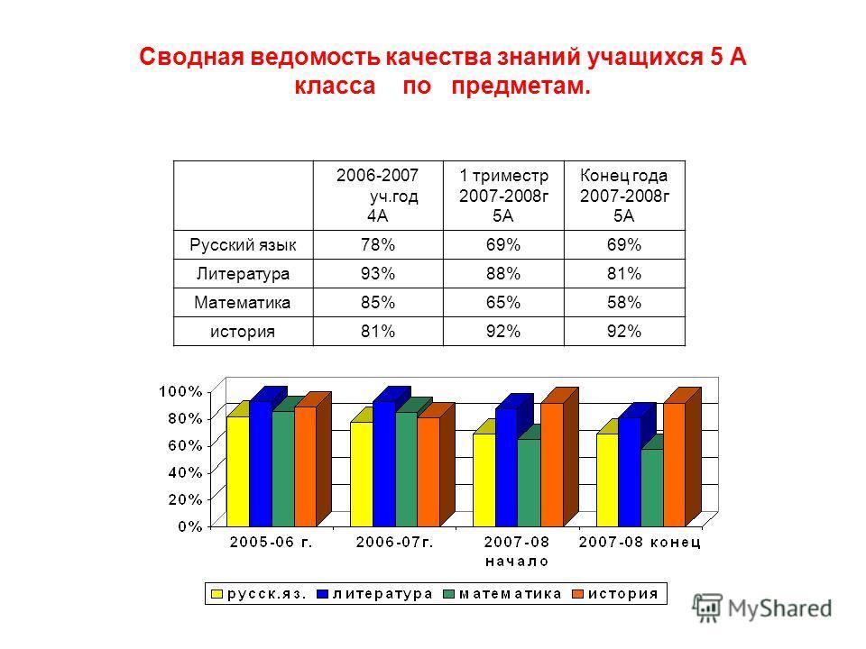 Сводная ведомость качества знаний учащихся 5 А класса по предметам. 2006-2007 уч.год 4А 1 триместр 2007-2008г 5А Конец года 2007-2008г 5А Русский язык78%69% Литература93%88%81% Математика85%65%58% история81%92%