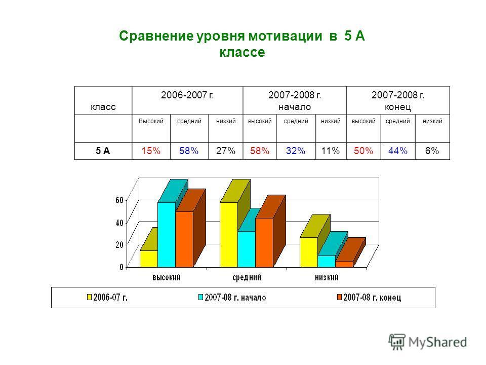 Сравнение уровня мотивации в 5 А классе класс 2006-2007 г.2007-2008 г. начало 2007-2008 г. конец Высокийсреднийнизкийвысокийсреднийнизкийвысокийсреднийнизкий 5 А15%58%27%58%32%11%50%44%6%