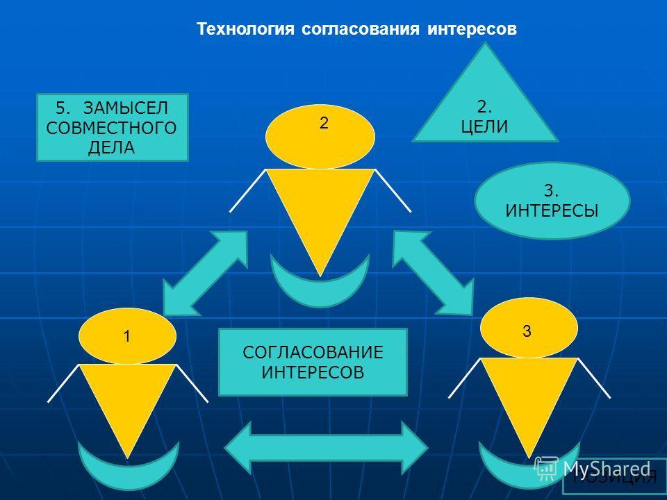 ПОЗИЦИЯ Технология согласования интересов 1 2 3 1. ЗАМЫСЛЫ 3. ИНТЕРЕСЫ 2. ЦЕЛИ 4. СОГЛАСОВАНИЕ ИНТЕРЕСОВ