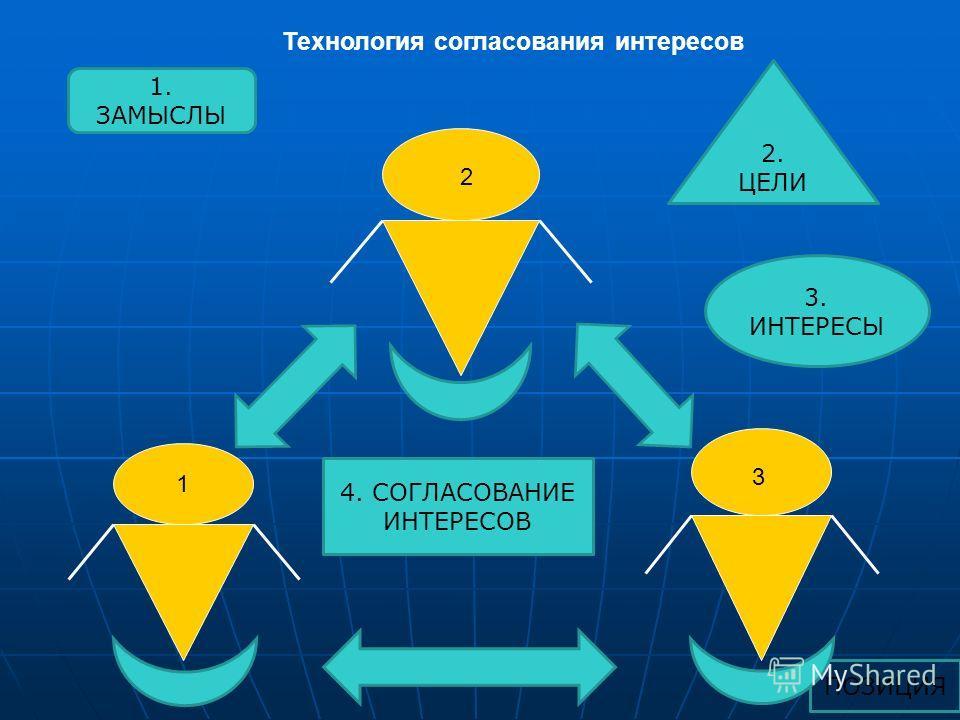 ПОЗИЦИЯ Технология согласования интересов 1 2 3 1. ЗАМЫСЛЫ 3. ИНТЕРЕСЫ 2. ЦЕЛИ