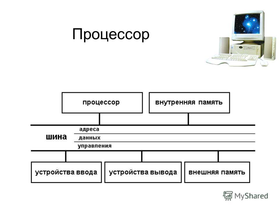 Презентация На Тему Процессоры Пк