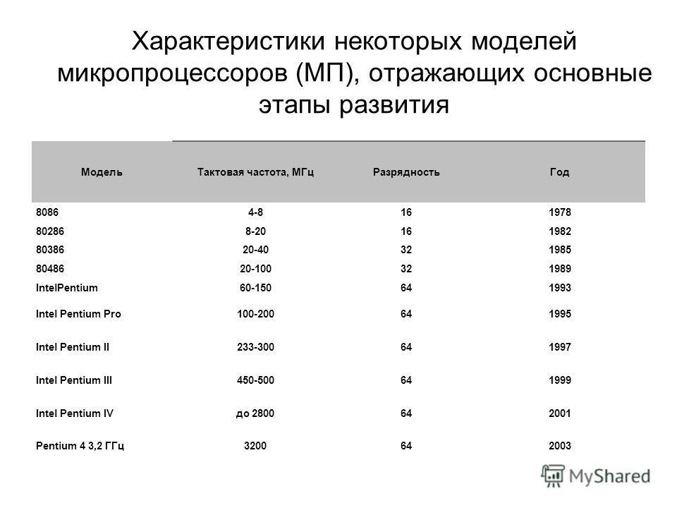Характеристики некоторых моделей микропроцессоров (МП), отражающих основные этапы развития МодельТактовая частота, МГцРазрядностьГод 80864-8161978 802868-20161982 8038620-40321985 8048620-100321989 IntelPentium60-150641993 Intel Pentium Pro100-200641
