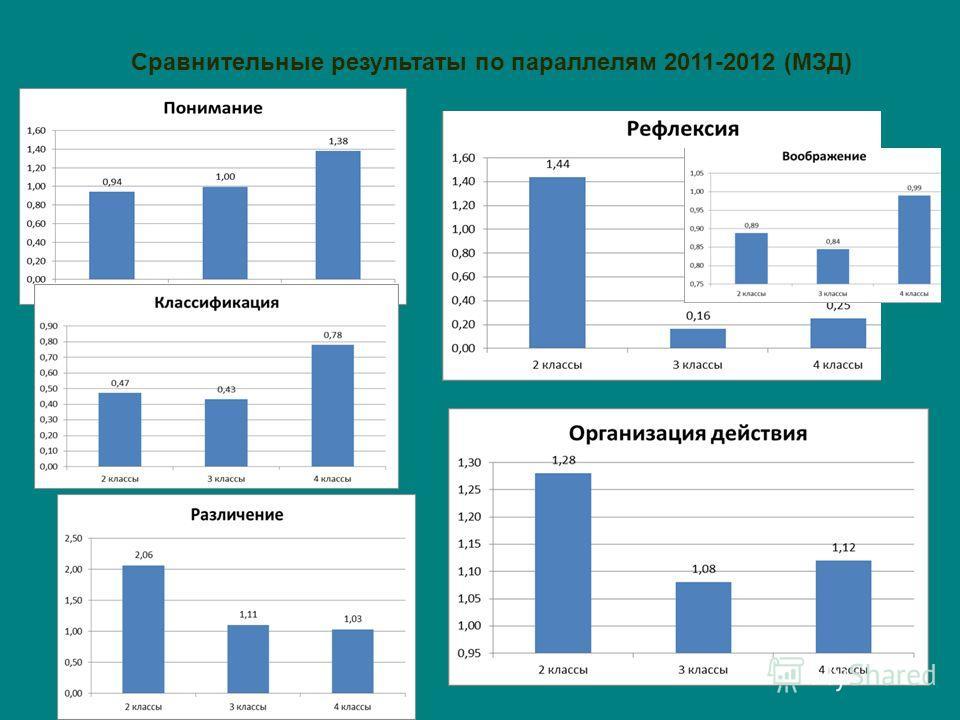 Сравнительные результаты по параллелям 2011-2012 (МЗД)