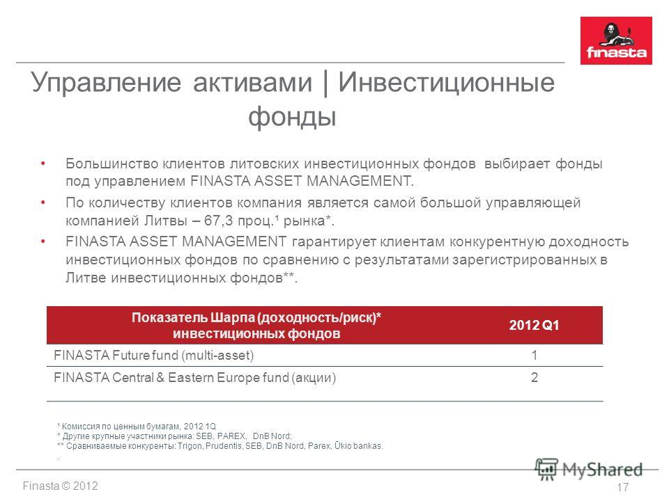 Finasta © 2012 Управление активами | Инвестиционные фонды Большинство клиентов литовских инвестиционных фондов выбирает фонды под управлением FINASTA ASSET MANAGEMENT. По количеству клиентов компания является самой большой управляющей компанией Литвы