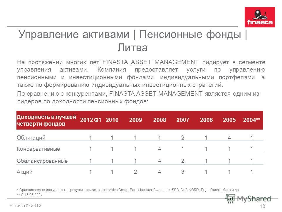 Finasta © 2012 Управление активами | Пенсионные фонды | Литва На протяжении многих лет FINASTA ASSET MANAGEMENT лидирует в сегменте управления активами. Компания предоставляет услуги по управлению пенсионными и инвестиционными фондами, индивидуальным