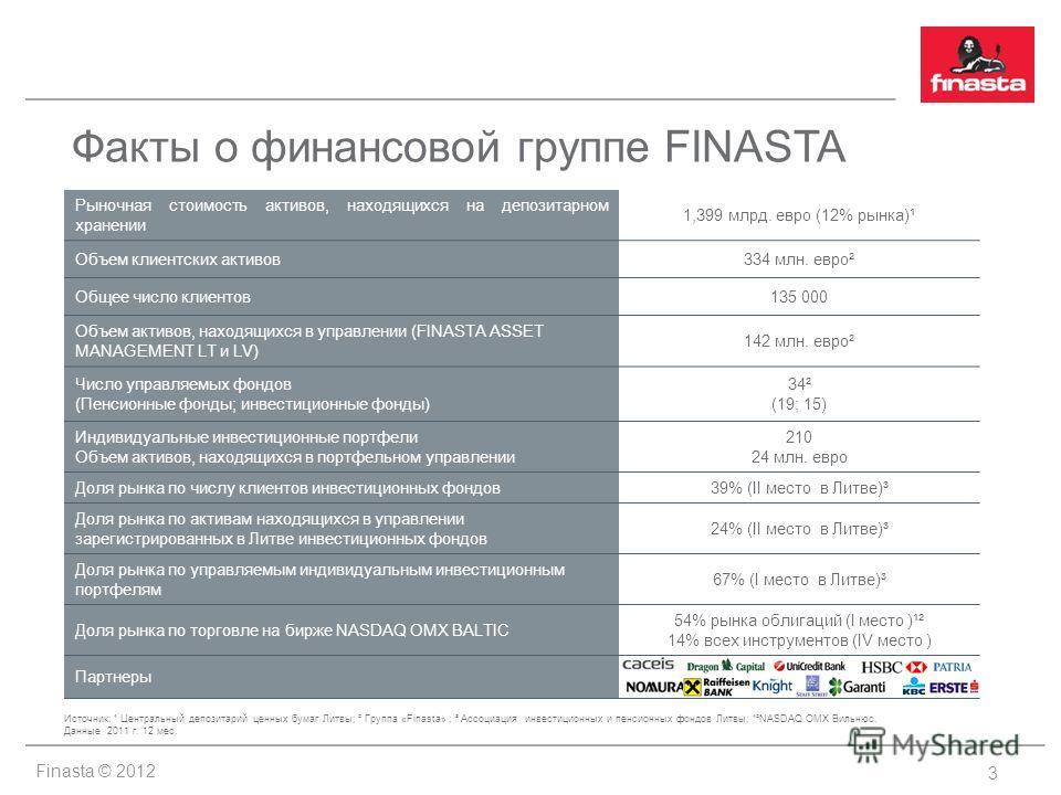 Finasta © 2012 Рыночная стоимость активов, находящихся на депозитарном хранении 1,399 млрд. евро (12% рынка)¹ Объем клиентских активов334 млн. евро² Общее число клиентов135 000 Объем активов, находящихся в управлении (FINASTA ASSET MANAGEMENT LT и LV