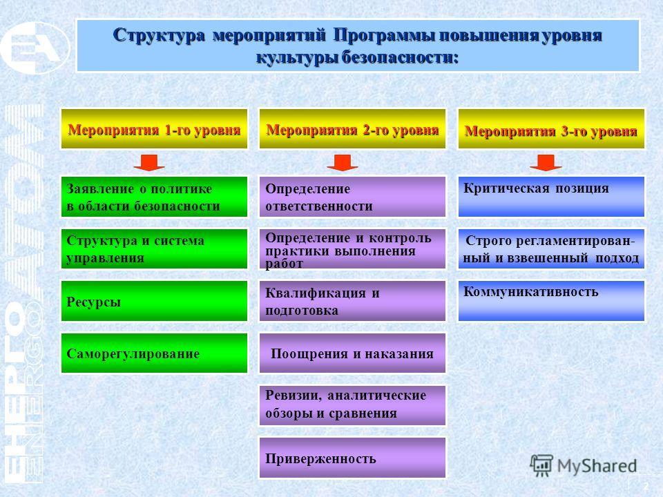 2 Структура мероприятий Программы повышения уровня культуры безопасности: Мероприятия 1-го уровня Заявление о политике в области безопасности Коммуникативность Квалификация и подготовка Определение и контроль практики выполнения работ Определение отв