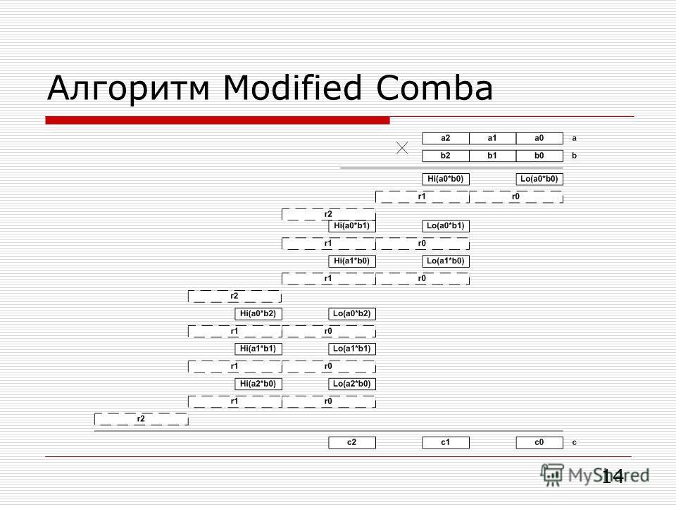Алгоритм Modified Comba 14