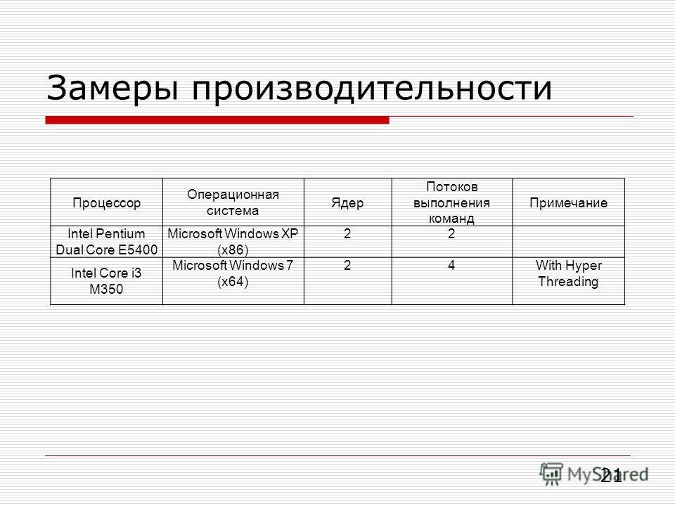 Замеры производительности 21 Процессор Операционная система Ядер Потоков выполнения команд Примечание Intel Pentium Dual Core E5400 Microsoft Windows XP (x86) 22 Intel Core i3 M350 Microsoft Windows 7 (x64) 24With Hyper Threading