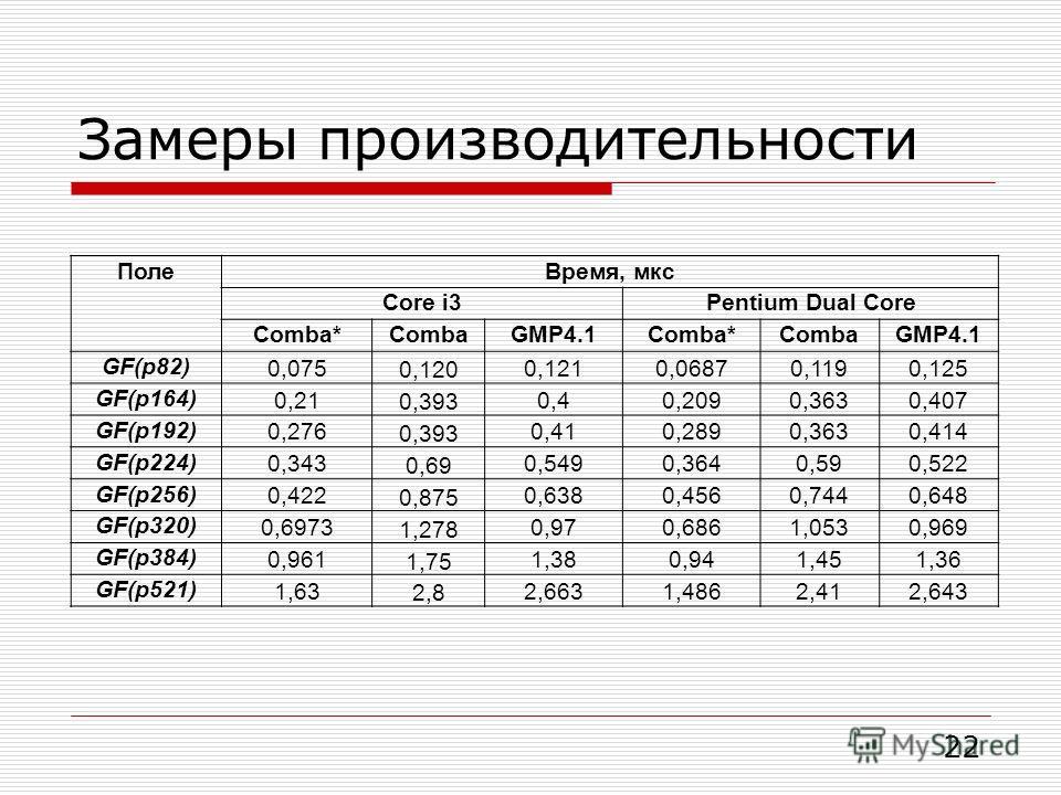 Замеры производительности 22 ПолеВремя, мкс Core i3Pentium Dual Core Comba*CombaGMP4.1Comba*CombaGMP4.1 GF(p82) 0,075 0,120 0,1210,06870,1190,125 GF(p164) 0,21 0,393 0,40,2090,3630,407 GF(p192) 0,276 0,393 0,410,2890,3630,414 GF(p224) 0,343 0,69 0,54