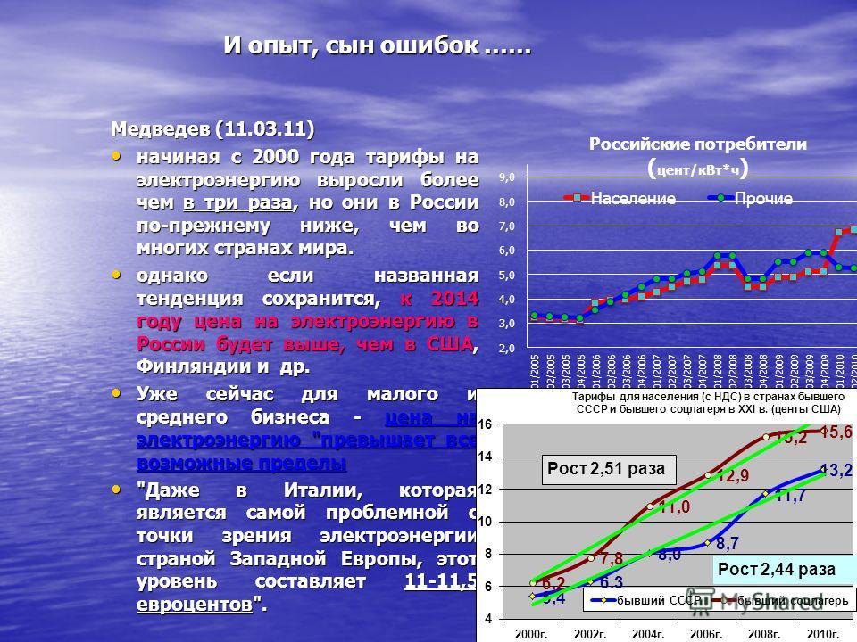И опыт, сын ошибок …… Медведев (11.03.11) начиная с 2000 года тарифы на электроэнергию выросли более чем в три раза, но они в России по-прежнему ниже, чем во многих странах мира. начиная с 2000 года тарифы на электроэнергию выросли более чем в три ра