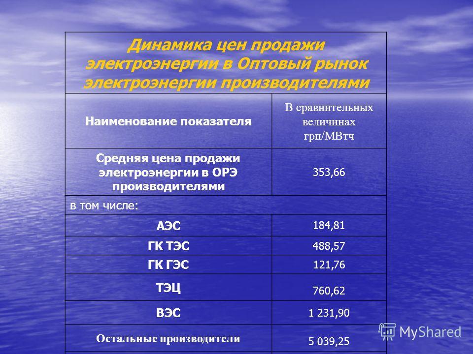 Динамика цен продажи электроэнергии в Оптовый рынок электроэнергии производителями Наименование показателя В сравнительных величинах грн/МВтч Средняя цена продажи электроэнергии в ОРЭ производителями 353,66 в том числе: АЭС 184,81 ГК ТЭС 488,57 ГК ГЭ