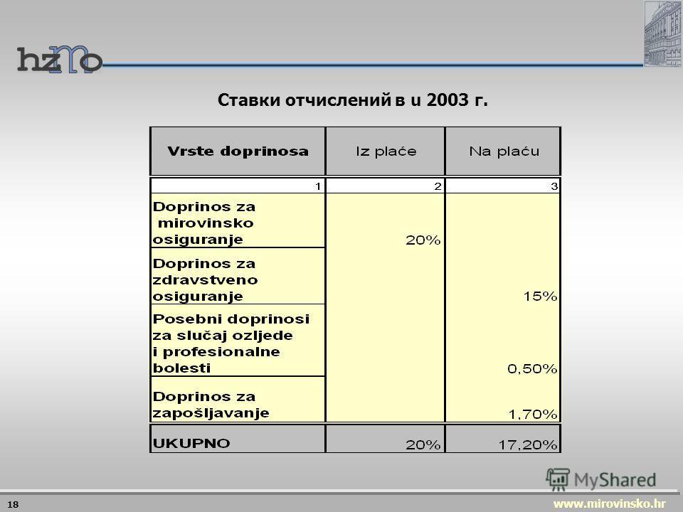www.mirovinsko.hr 17 Отчисления: 20% от зарплаты или от основы (1.1.2003.) Отчисления работодателя за стаж большей длительности: 4,86 – 17,58% от зарплаты Государственный бюджет Приходы от приватизированного имущества Финансирование I ступени