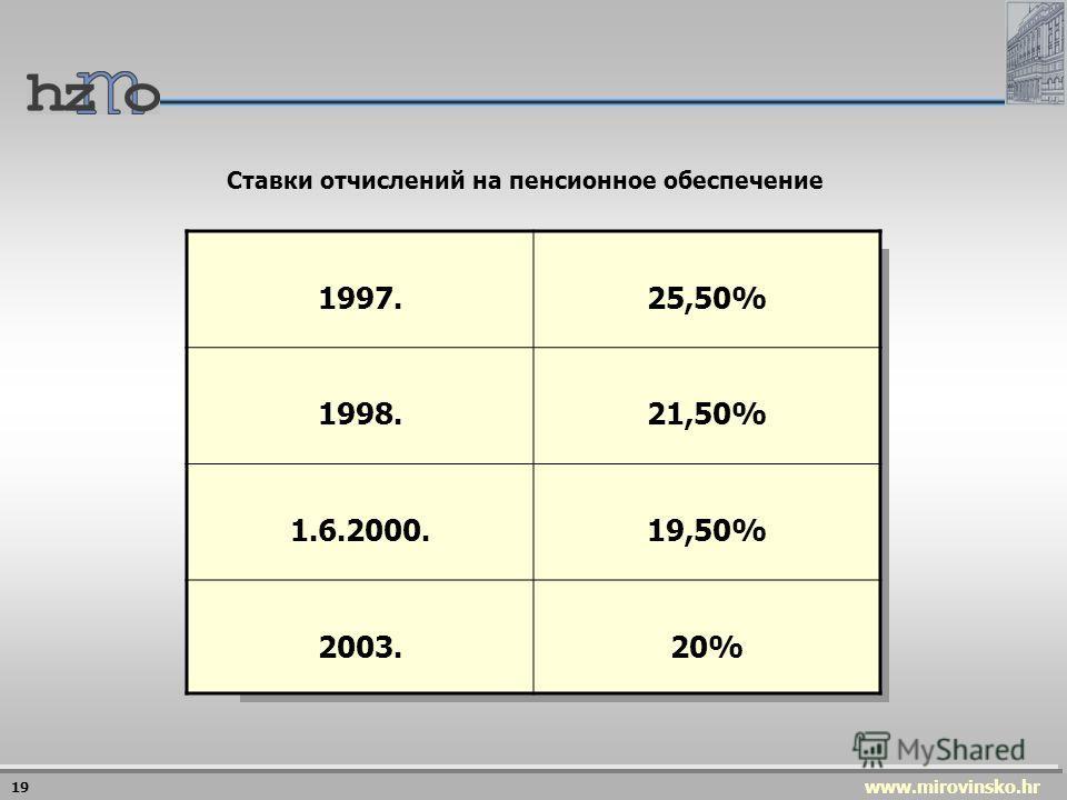 www.mirovinsko.hr 18 Ставки отчислений в u 2003 г.