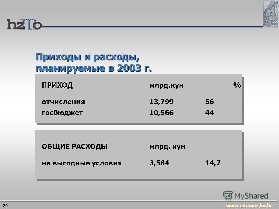 www.mirovinsko.hr 1997.25,50% 1998.21,50% 1.6.2000.19,50% 2003.20% Ставки отчислений на пенсионное обеспечение 19