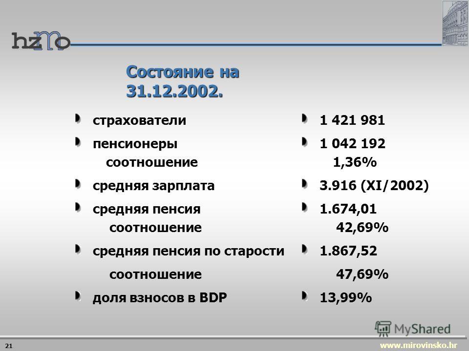 www.mirovinsko.hr Приходы и расходы, планируемые в 2003 г. ПРИХОД ПРИХОД млрд.кун% отчисления 13,79956 госбюджет 10,56644 ПРИХОД ПРИХОД млрд.кун% отчисления 13,79956 госбюджет 10,56644 ОБЩИЕ РАСХОДЫ млрд. кун на выгодные условия 3,58414,7 ОБЩИЕ РАСХО