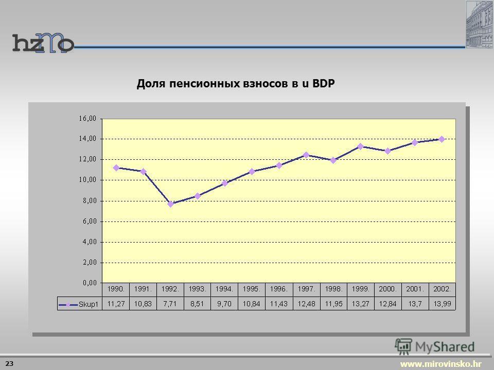 www.mirovinsko.hr Соотношения числа страхователя и пенсионеров 22