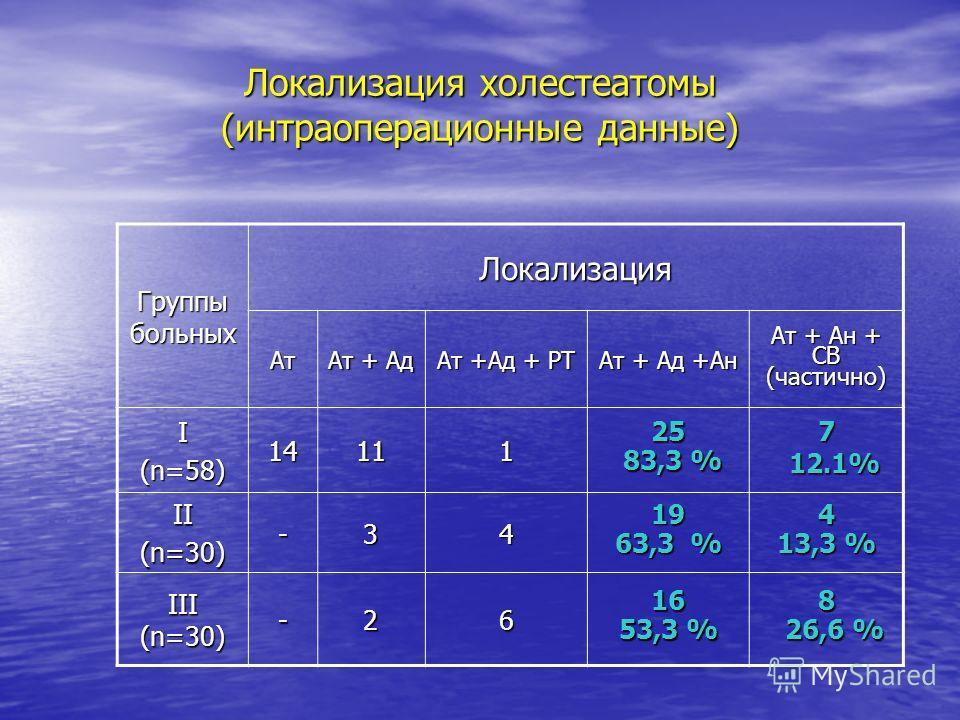 Локализация холестеатомы (интраоперационные данные) Группы больных Локализация Ат Ат + Ад Ат +Ад + РТ Ат + Ад +Ан Ат + Ан + СВ (частично) I (n=58) 1411125 83,3 % 83,3 %7 12.1% 12.1% II (n=30) -3419 63,3 % 4 13,3 % III (n=30) -2616 53,3 % 8 26,6 % 26,