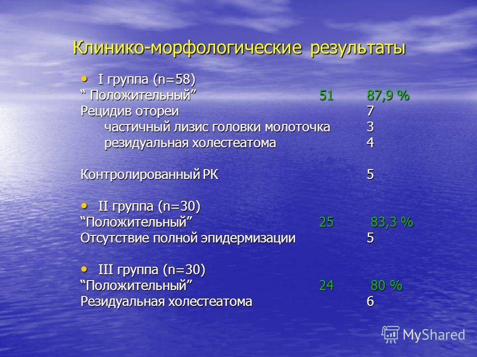 Клинико-морфологические результаты I группа (n=58) I группа (n=58) Положительный 51 87,9 % Положительный 51 87,9 % Рецидив отореи7 частичный лизис головки молоточка3 резидуальная холестеатома4 Контролированный РК5 II группа (n=30) II группа (n=30) По