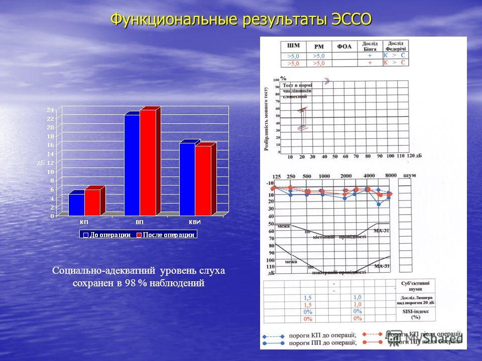 Функциональные результаты ЭССО Социально-адекватний уровень слуха сохранен в 98 % наблюдений