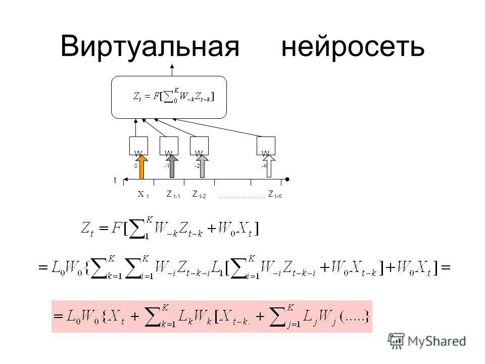 Виртуальная нейросеть t X t Z t-1 Z t-2 …………………….. Z t-K W -1 W -2 W -K W0 W0