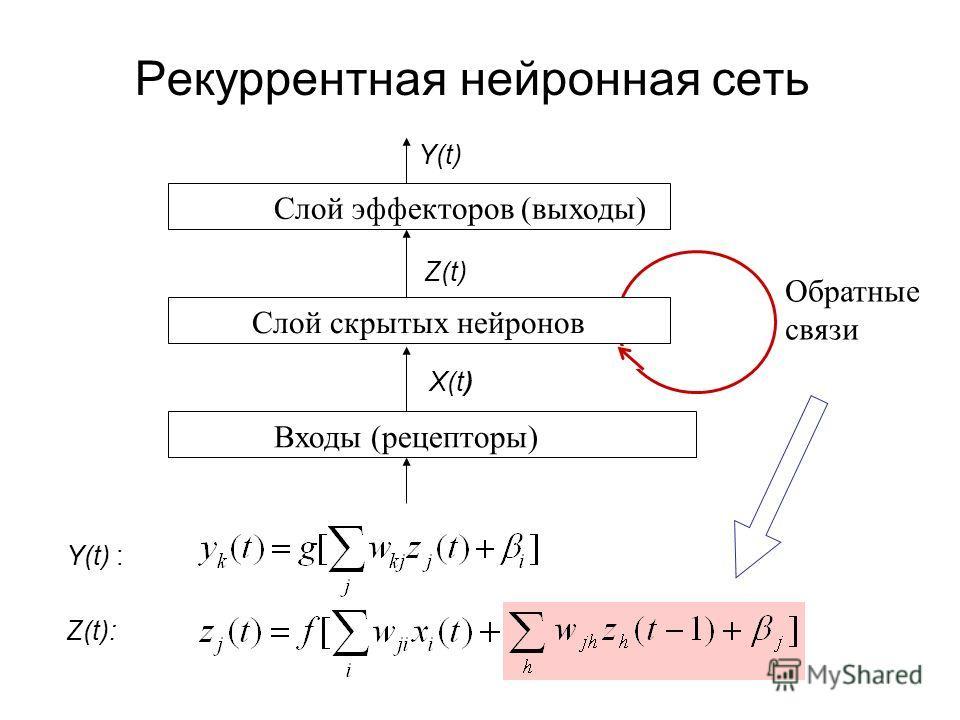 Рекуррентная нейронная сеть Обратные связи Слой эффекторов (выходы) Z(t) Входы (рецепторы) Слой скрытых нейронов Y(t) Y(t) : X(t) Z(t):