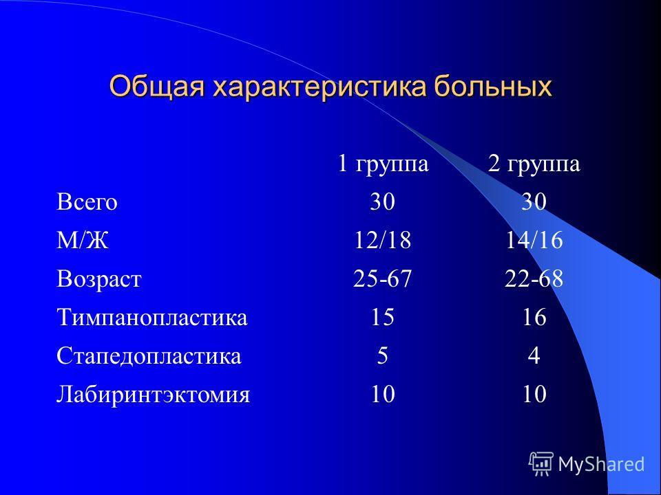 Общая характеристика больных 1 группа2 группа Всего30 М/Ж12/1814/16 Возраст25-6722-68 Тимпанопластика1516 Стапедопластика54 Лабиринтэктомия10