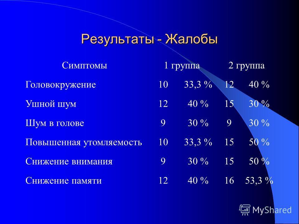 Результаты - Жалобы Симптомы1 группа2 группа Головокружение1033,3 %1240 % Ушной шум1240 %1530 % Шум в голове930 %9 Повышенная утомляемость1033,3 %1550 % Снижение внимания930 %1550 % Снижение памяти1240 %1653,3 %