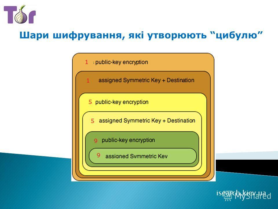 Шари шифрування, які утворюють цибулю isearch.kiev.ua