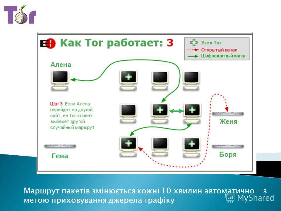 Маршрут пакетів змінюється кожні 10 хвилин автоматично - з метою приховування джерела трафіку