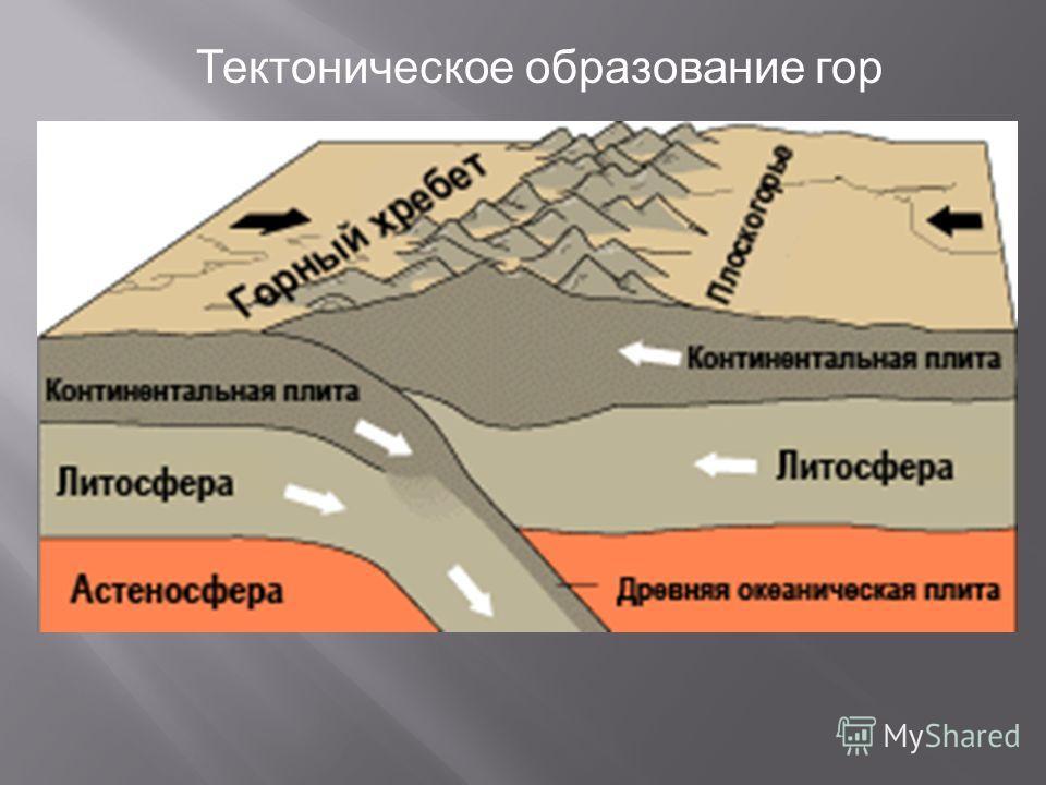 Тектоническое образование гор