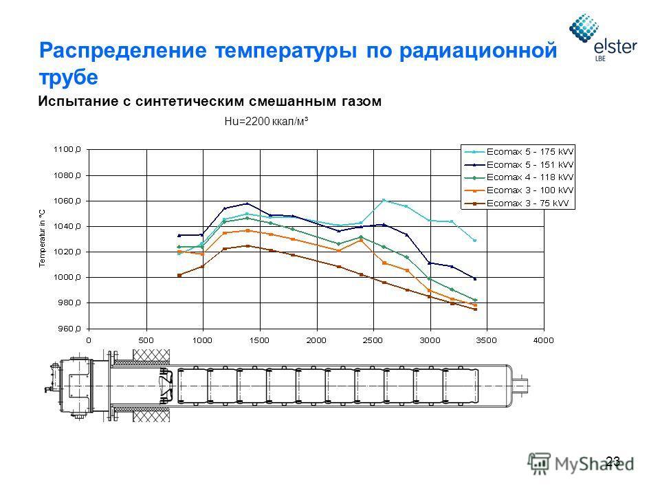 23 Испытание с синтетическим смешанным газом Hu=2200 ккал/м³ Распределение температуры по радиационной трубе