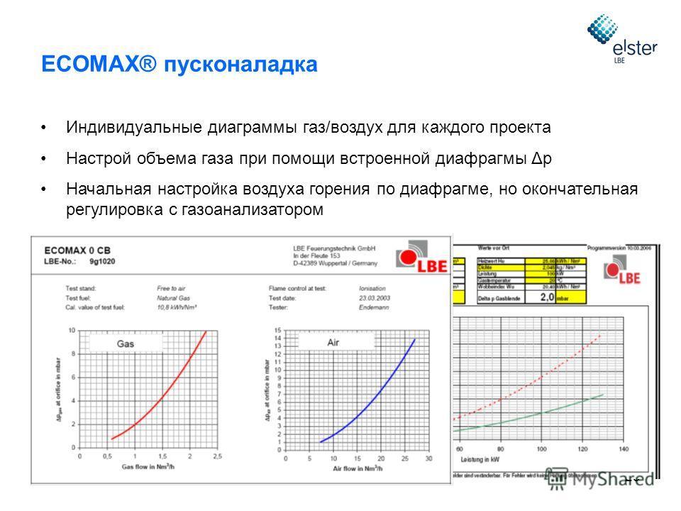 25 ECOMAX® пусконаладка Индивидуальные диаграммы газ/воздух для каждого проекта Настрой объема газа при помощи встроенной диафрагмы Δp Начальная настройка воздуха горения по диафрагме, но окончательная регулировка с газоанализатором