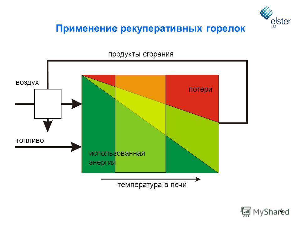 4 воздух топливо продукты сгорания потери температура в печи использованная энергия Применение рекуперативных горелок