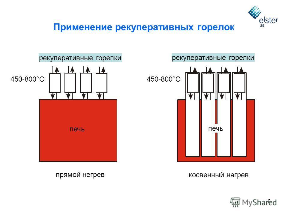 6 печь 450-800°C рекуперативные горелки прямой негрев косвенный нагрев 450-800°C рекуперативные горелки печь Применение рекуперативных горелок