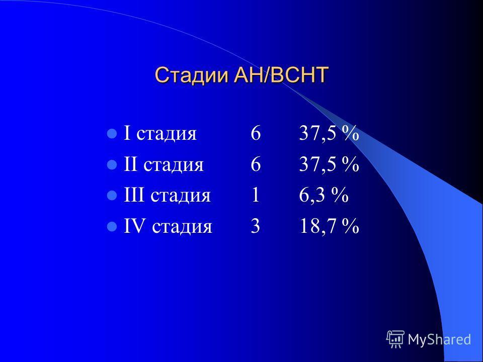 Стадии АН/ВСНТ I стадия637,5 % II стадия637,5 % III стадия16,3 % IV стадия318,7 %